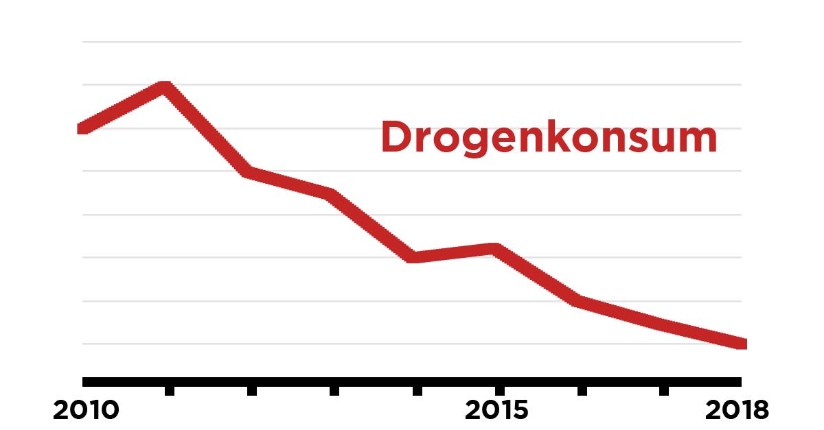 Drogenkonsum Vergleich Von Fruher Zu Heute